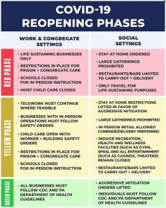 Covid-19 Reopening Phases Chart