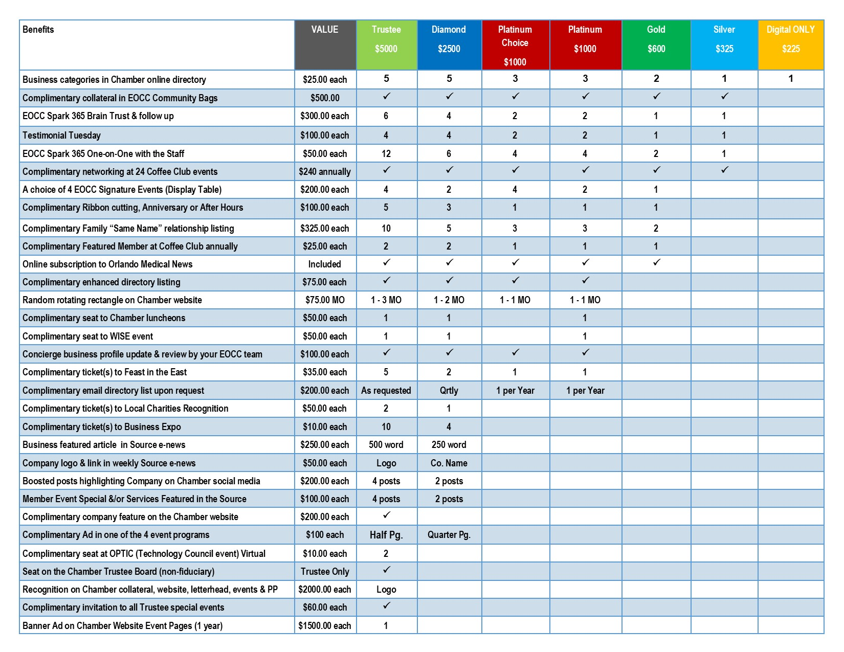 Membership Comparison Chart 2021