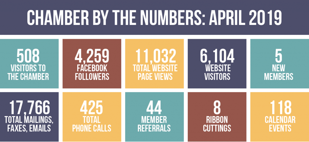 Chamber by the Numbers, April 2019