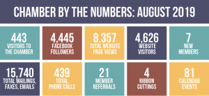 Chamber by the Numbers, August 2019