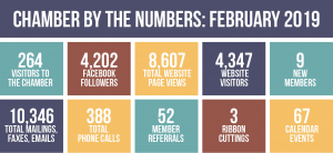 Chamber by the Numbers, February 2019