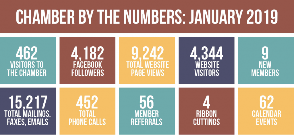Chamber by the Numbers, January 2019