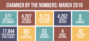 Chamber by the Numbers, March 2019
