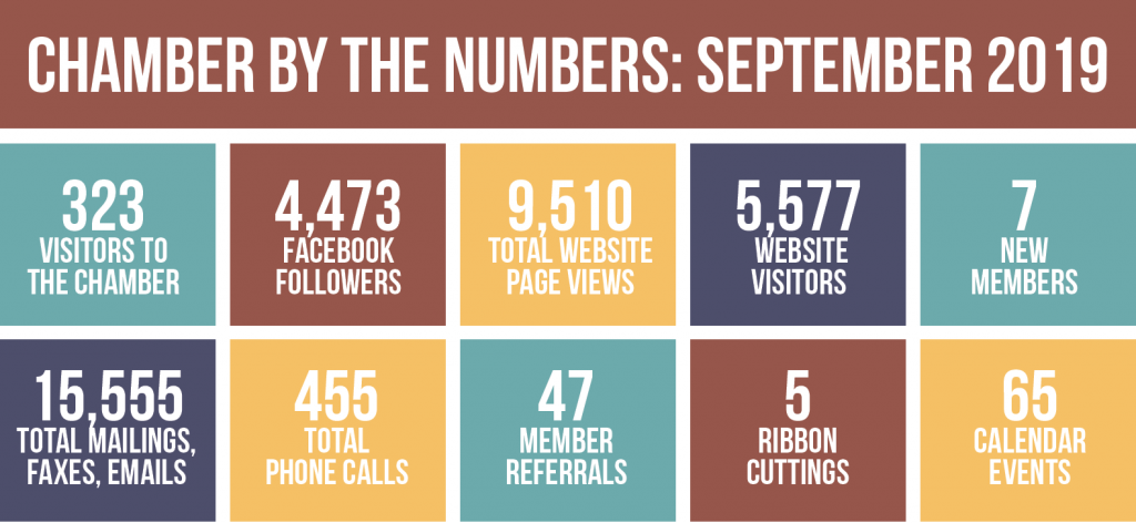 Chamber By the Numbers, September 2019