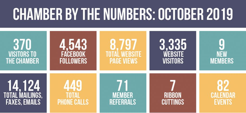 Chamber by the Numbers, October 2019