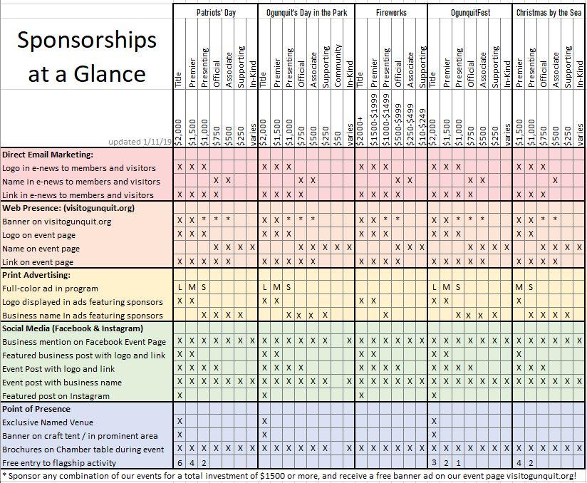 Sponsorship Graph