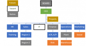 Org chart of the future