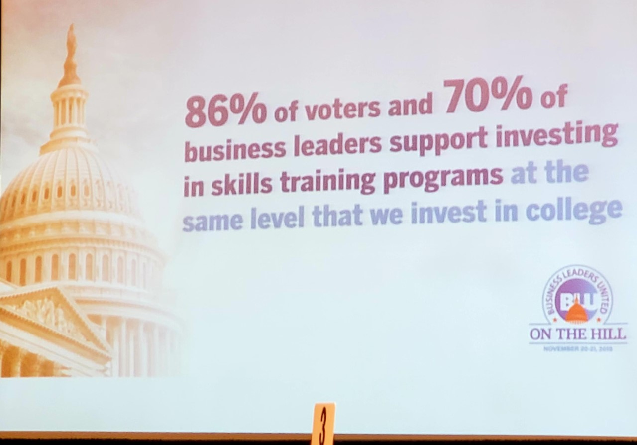 86% of voters and 70% of business leaders support investing in skills training programs at the same level that we invest in college