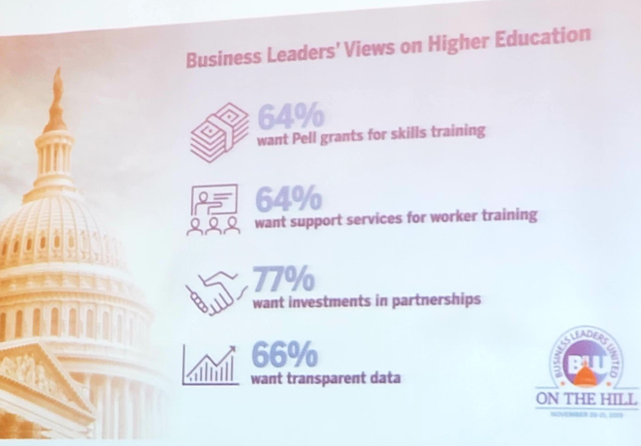 Business Leaders' Views on Higher Education: 64% want Pell grants for skills training, 64% want support services for worker training, 77% want investments in partnerships, 66% want transparent data