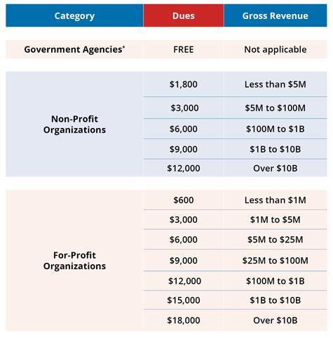 WEDI Dues Chart