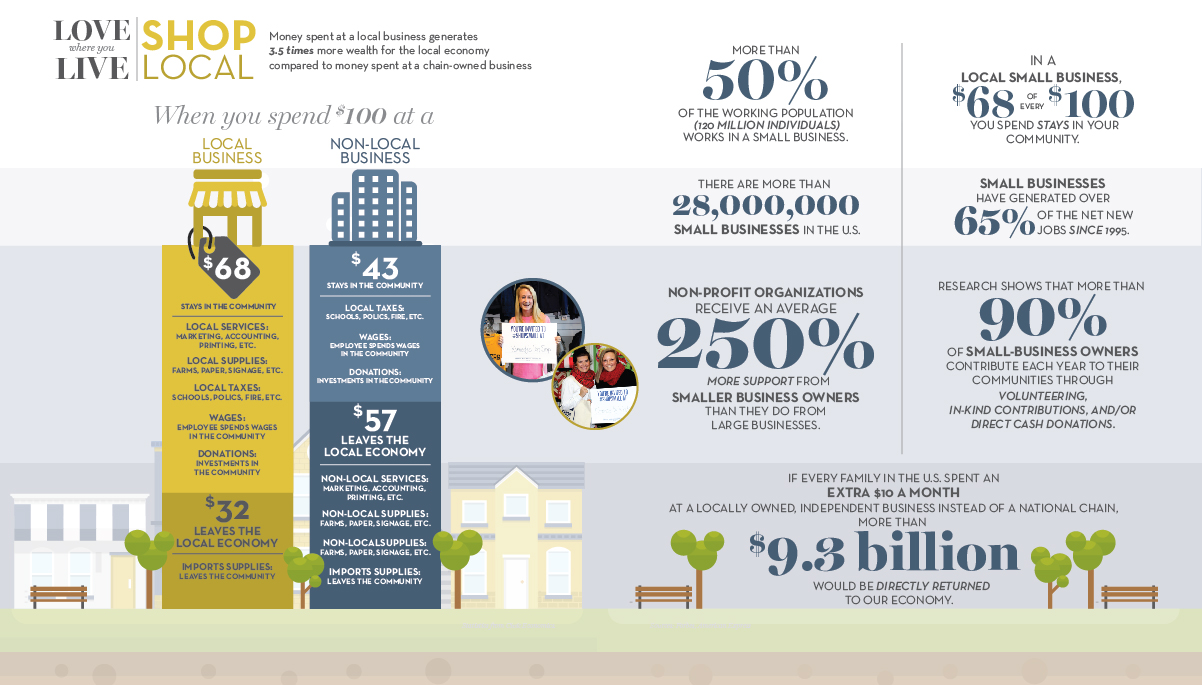 ShopLocal-infographic