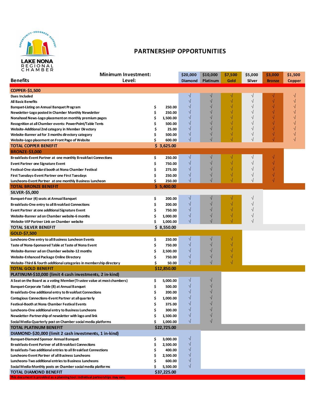 Partnership matrix listing benefits at each partnership level