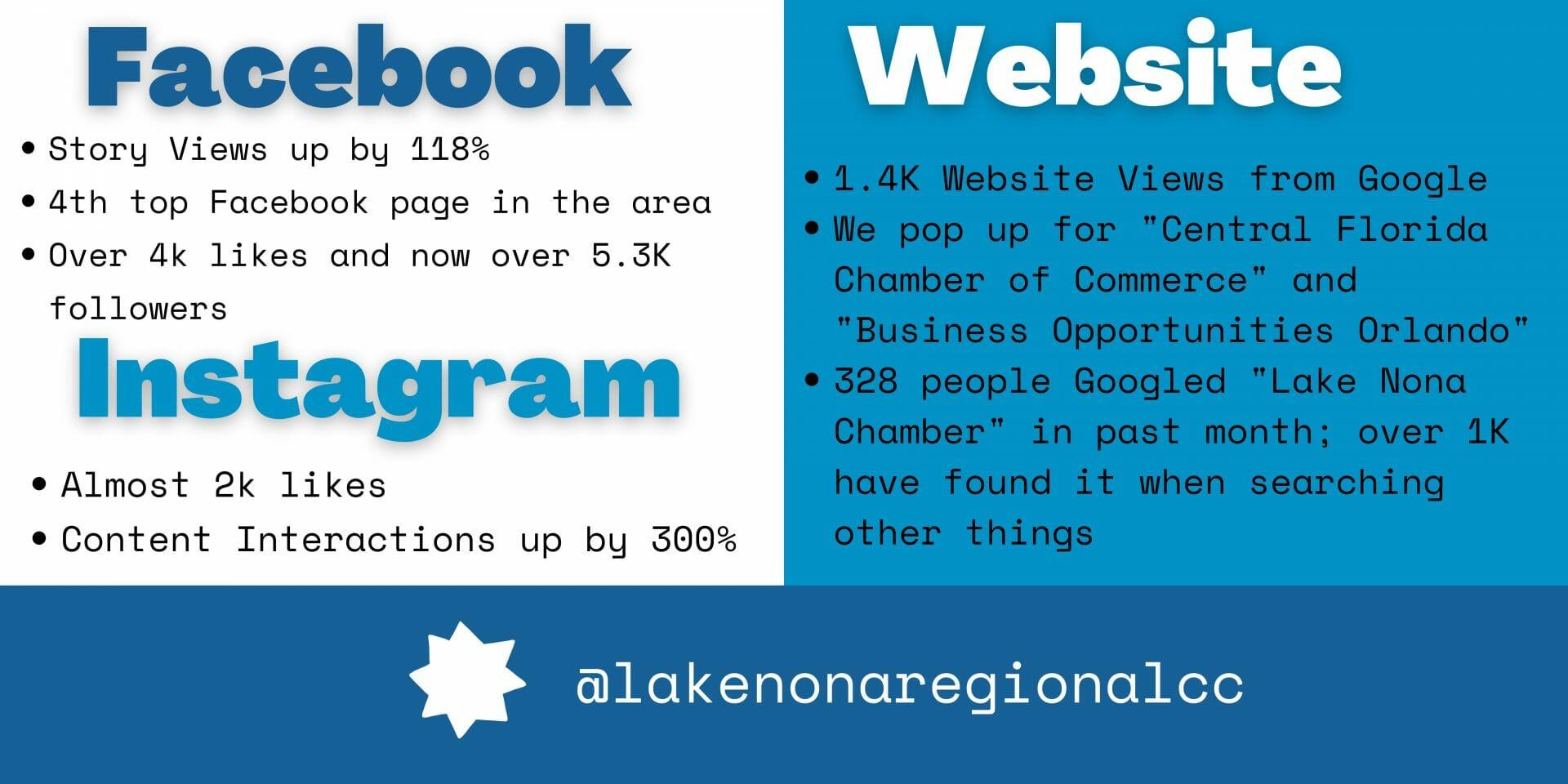 July BOD Social Media Statistics