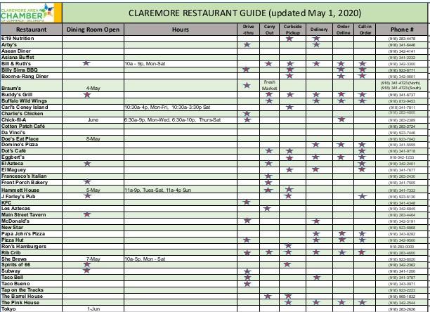restaurant chart reopening