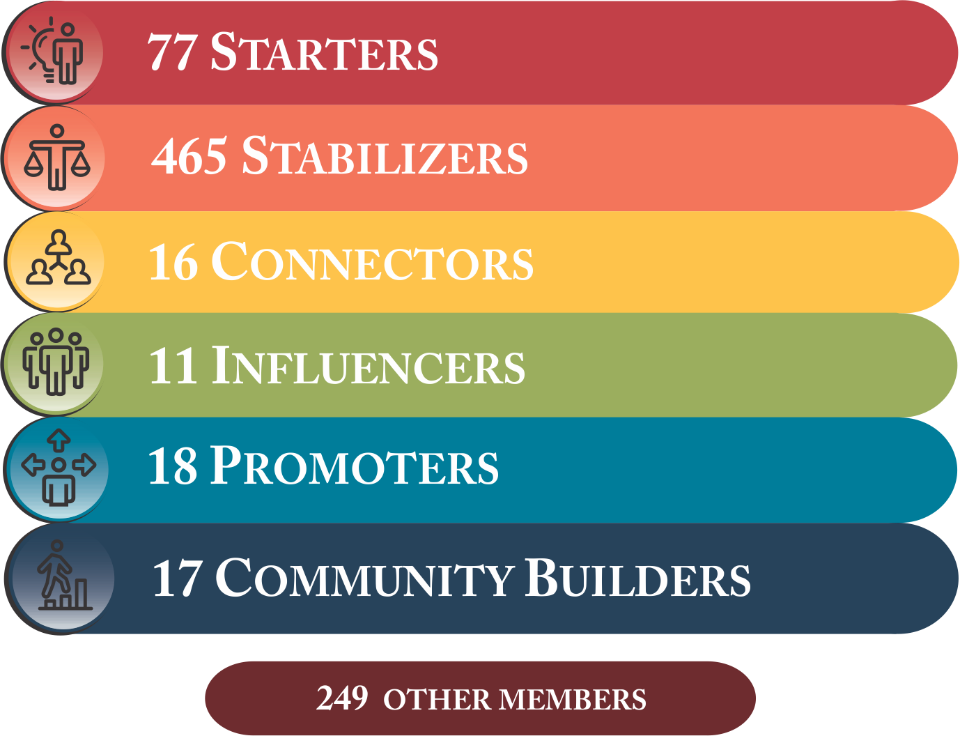 Membership Levels Image