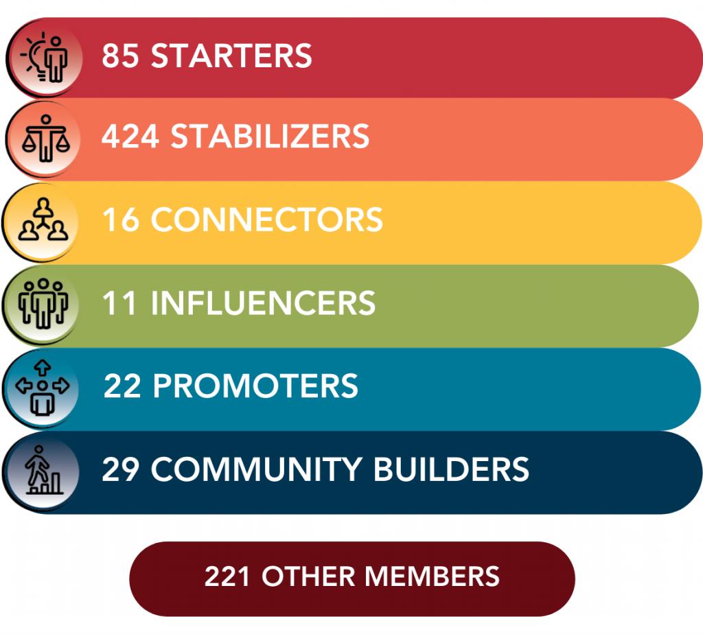Annual Report Membership (1)