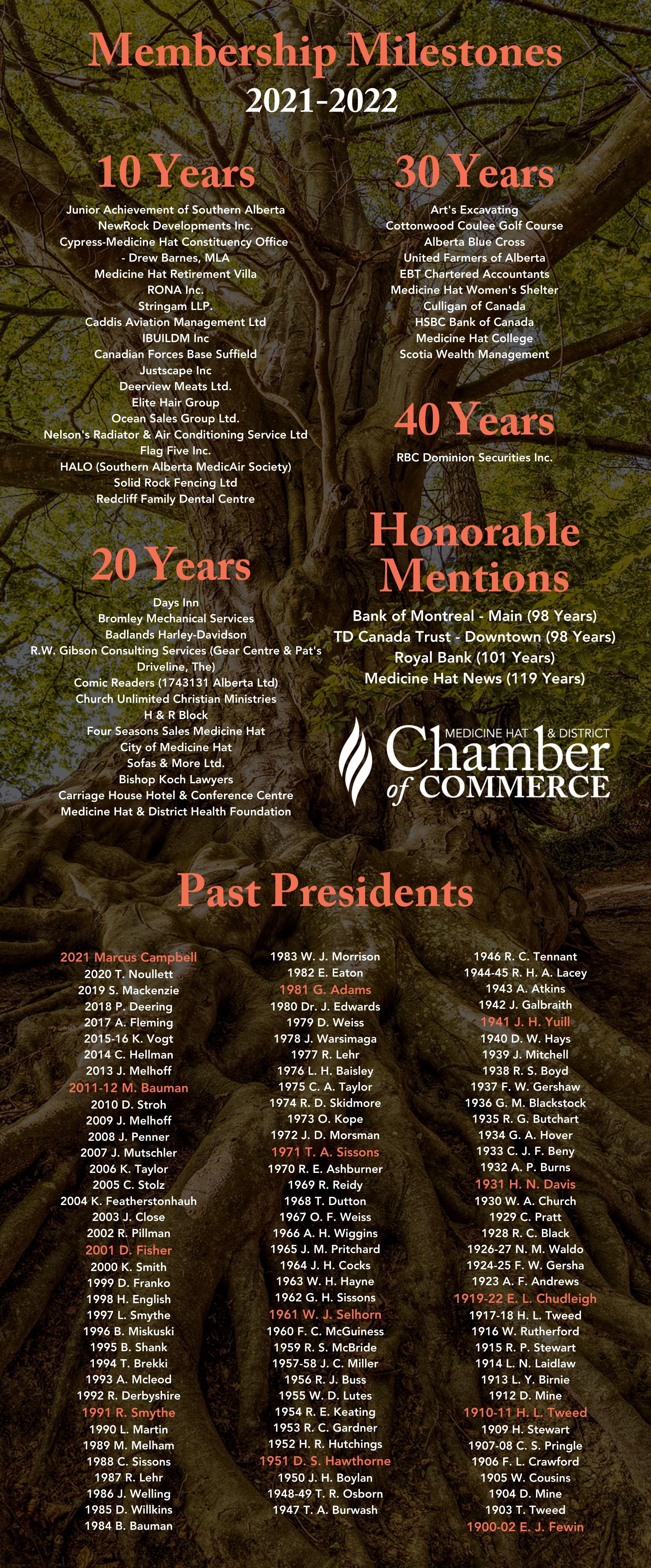 Past Presidents 2021 (2)