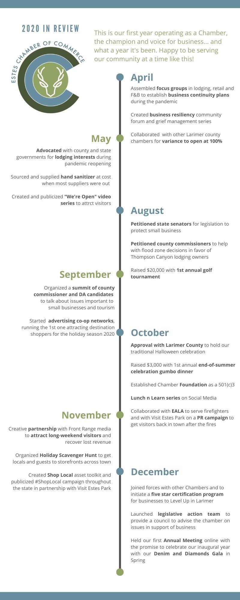 Chamber 2020 Timeline