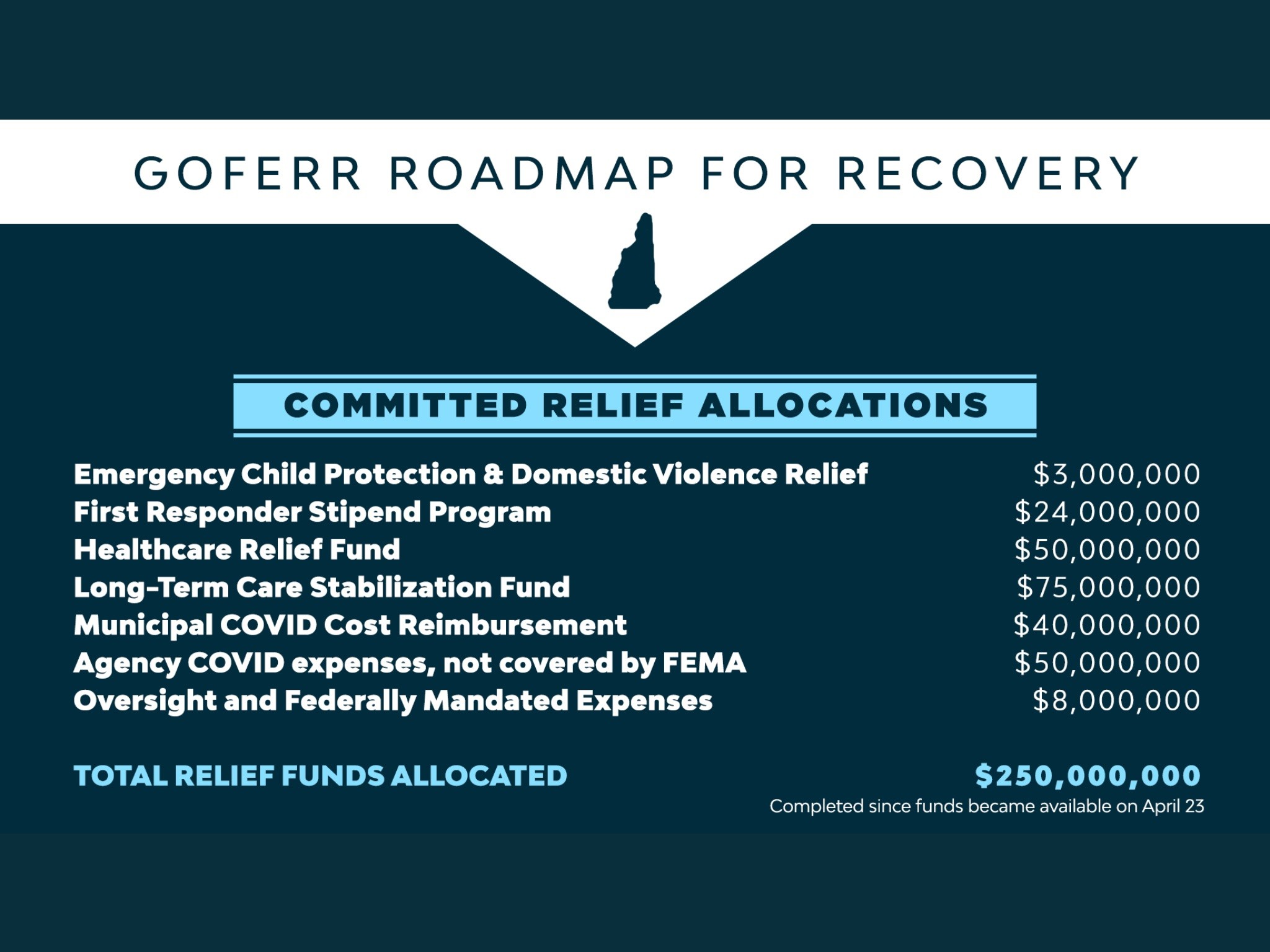 $250 Million Committed Relief Allocations