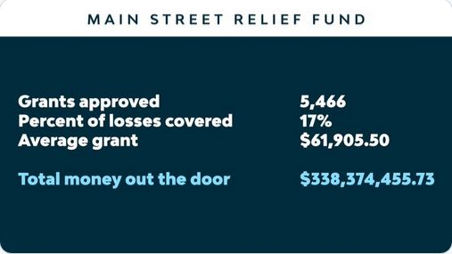Main Street Relief Fund Results image