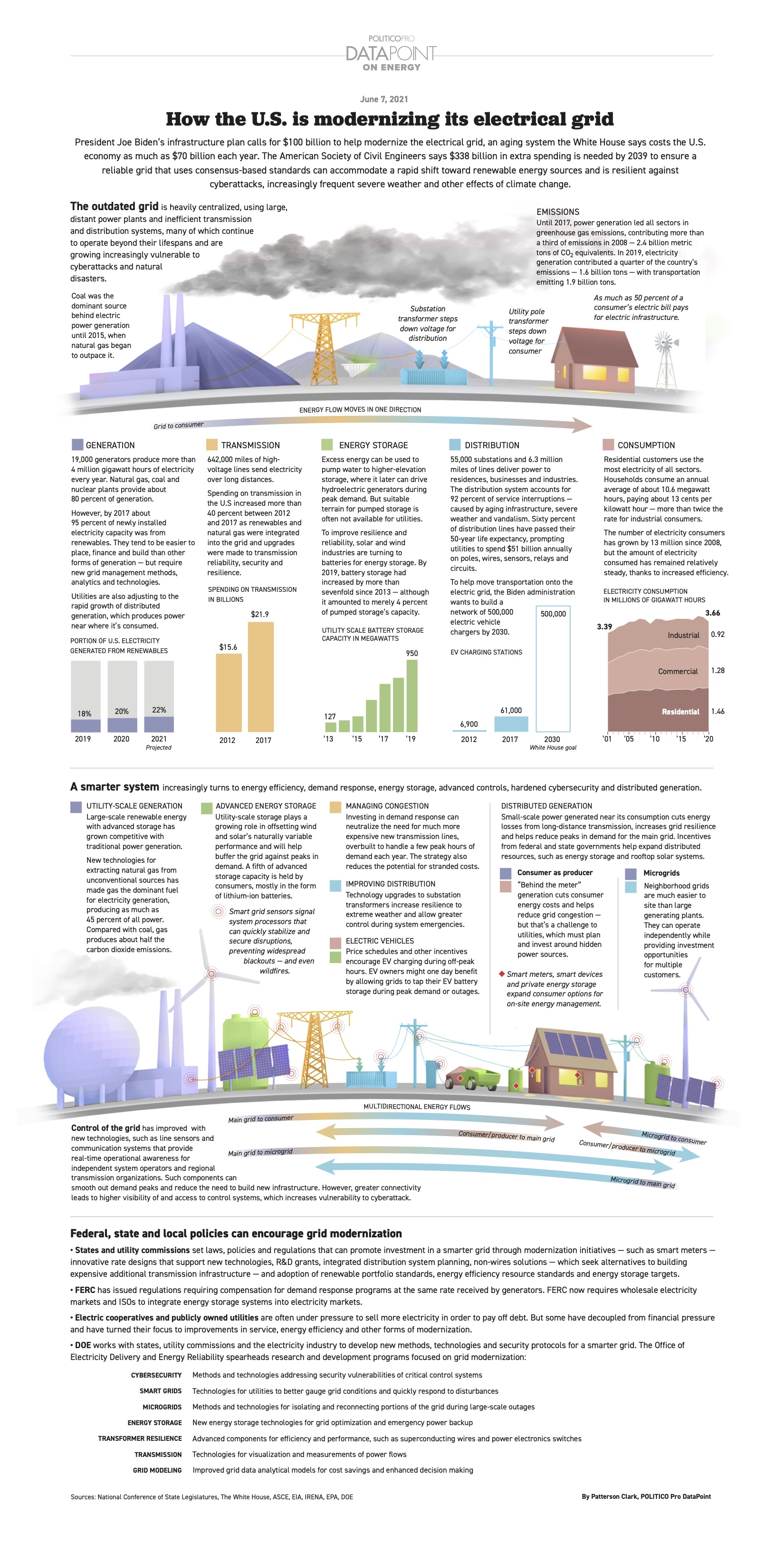 how-the-us-is-modernizing-its-electrical-grid