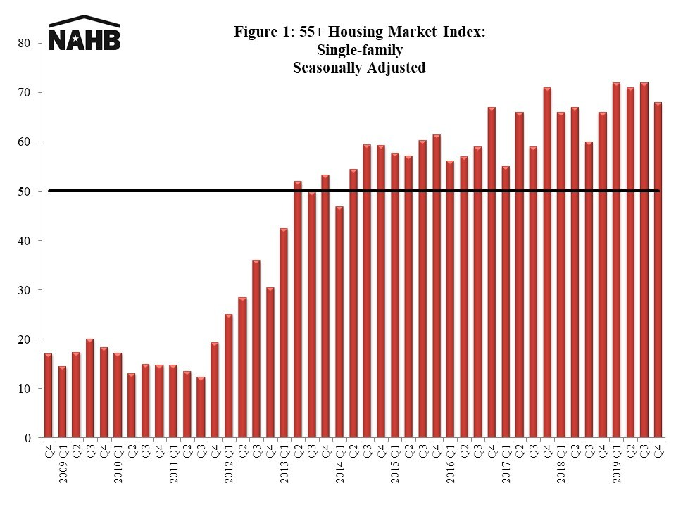 55+ Housing Market Index: Single-family Seasonally Adjusted