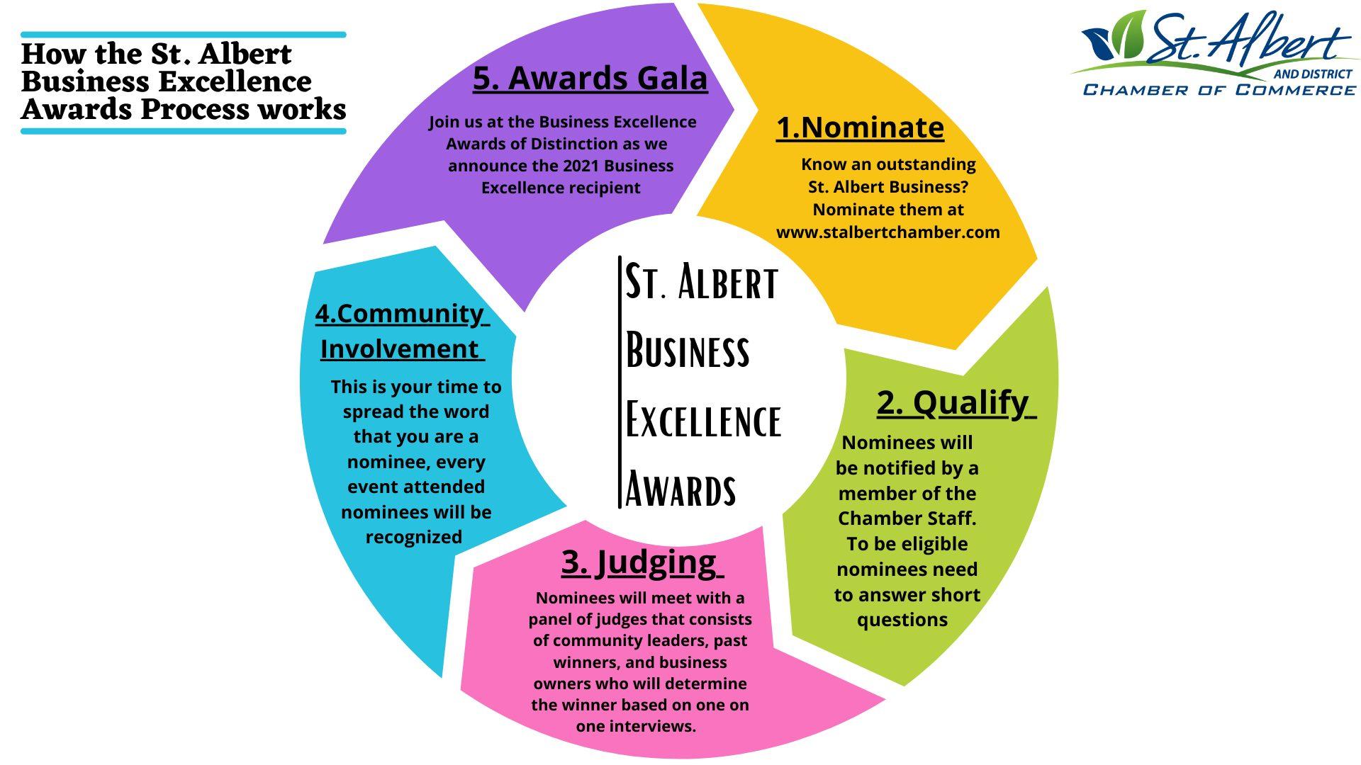 How BEW Awards Process Happens