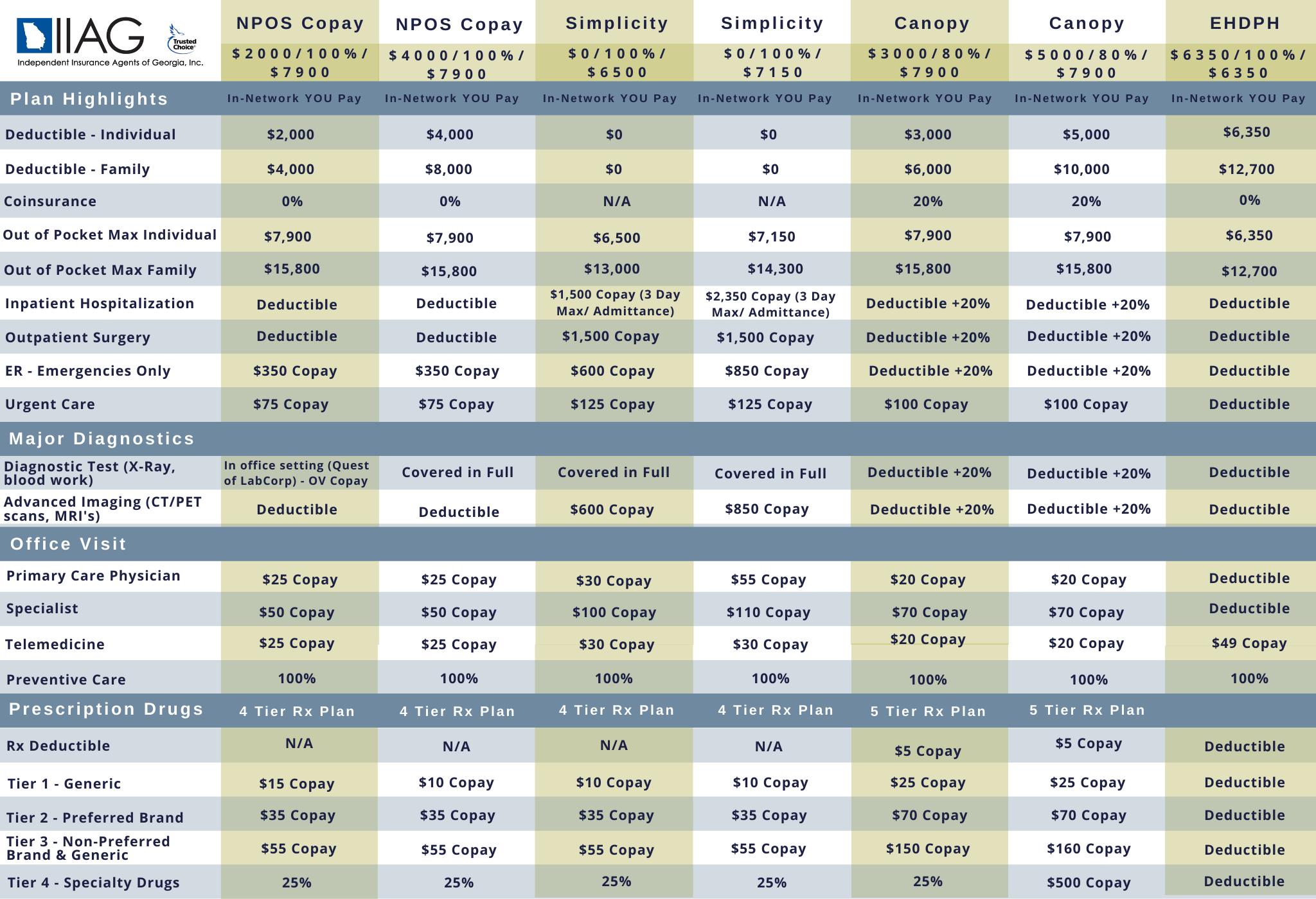 IIAG AHP Plan Matrix (3)