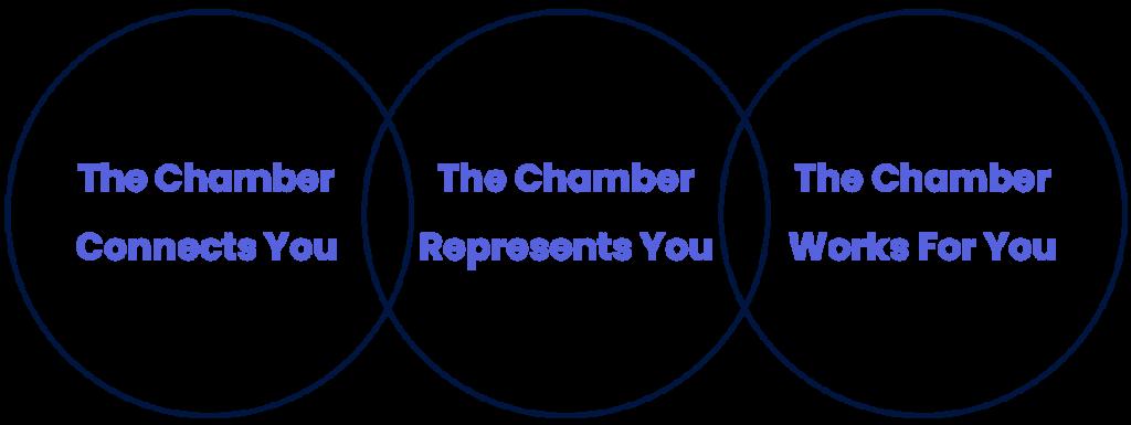 Chamber circles