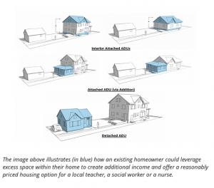 Housing Diagrams
