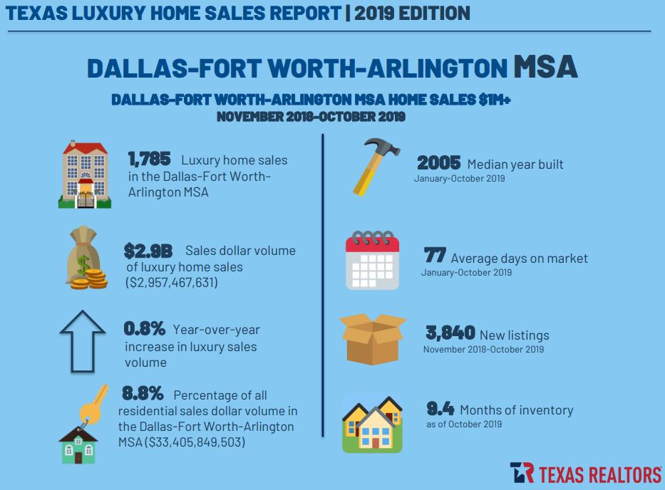 Texas Luxury Home Report
