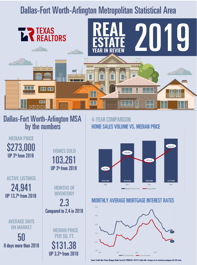 Texas Realtors Press Releast Image
