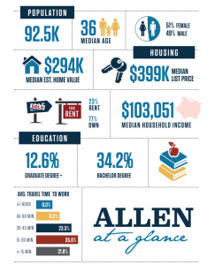 City of Allen Infographic