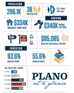 Plano Infographic