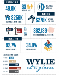 Wylie at a glance