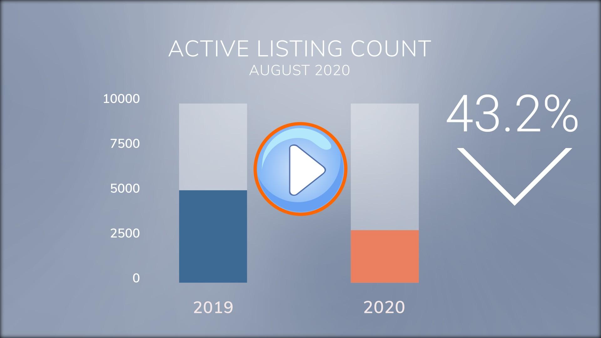 Market Stats August 2020
