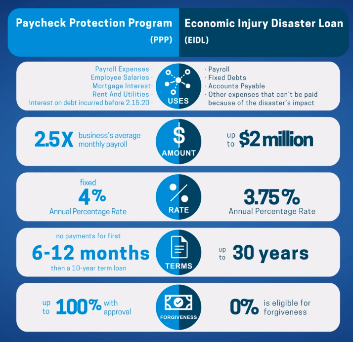 Paycheck+Protection+Program+vs+Economic+Injury+Disaster+Loan