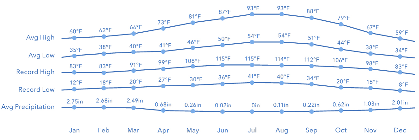 graph of yearly weather patterns for Paso Robles
