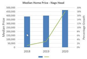 Median Home Price - Nags Head