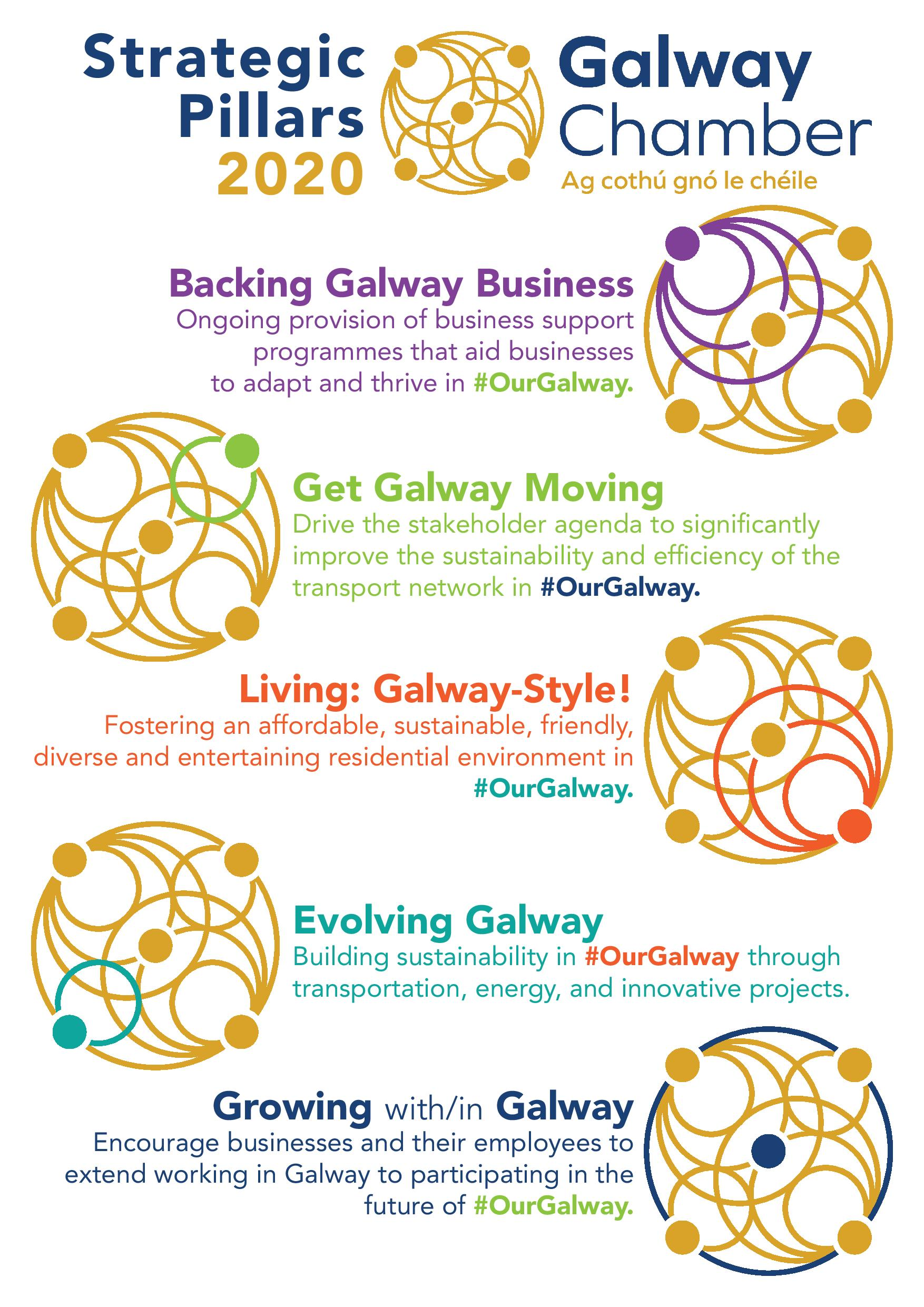 Galway Chamber Strategy