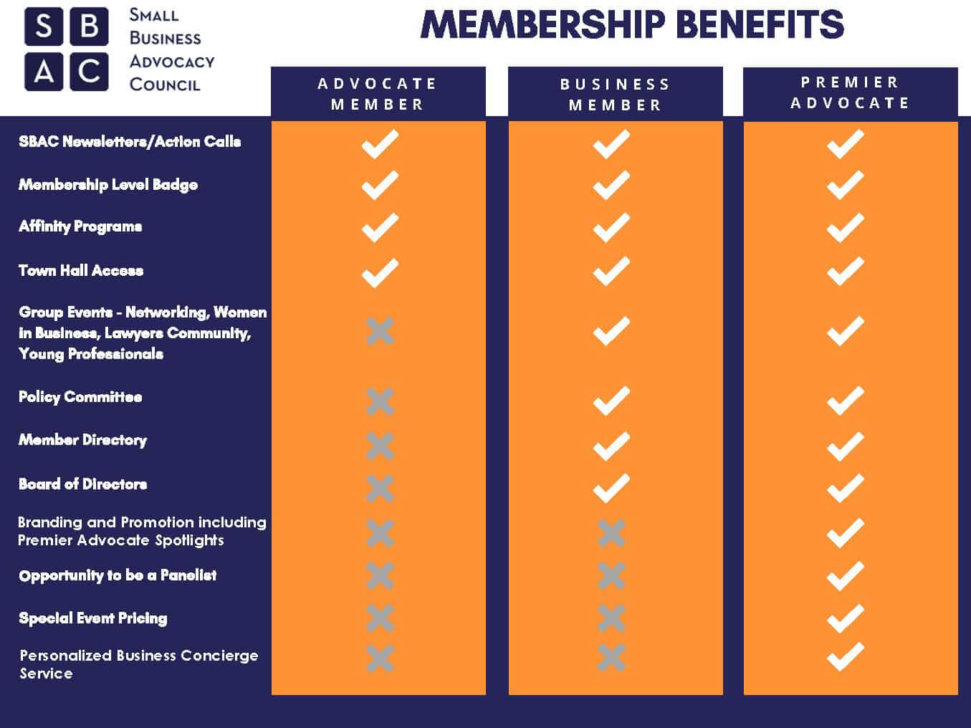 Membership Benefits Chart