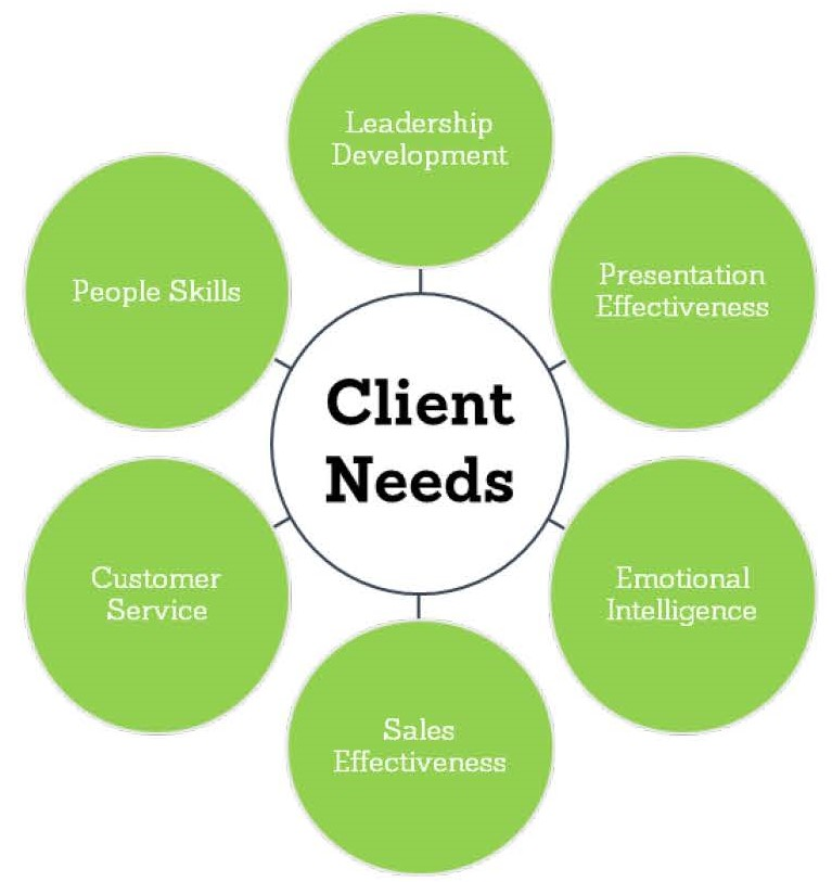 Client Needs 7