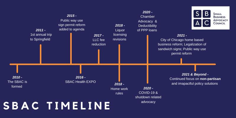 2010 - 2021 Timeline