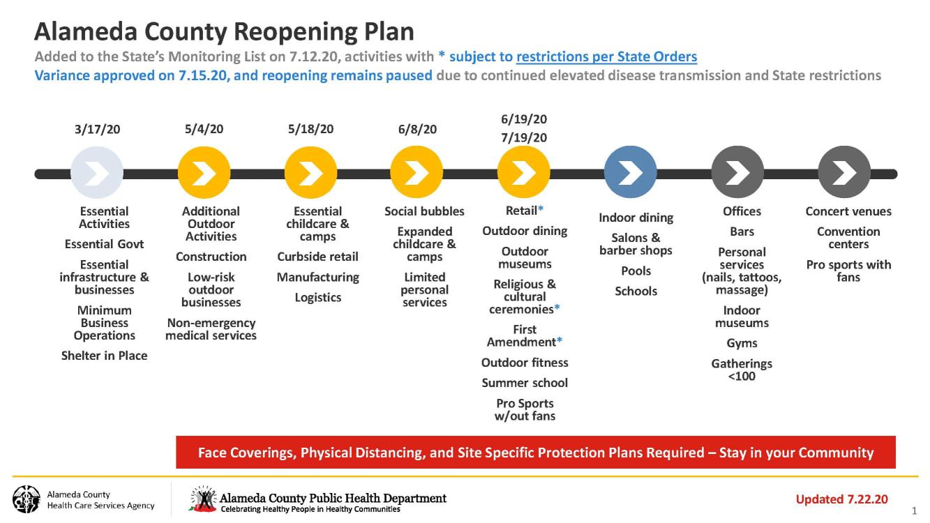 Alameda County Reopening Plan