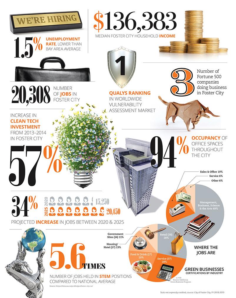 Economic Infographic