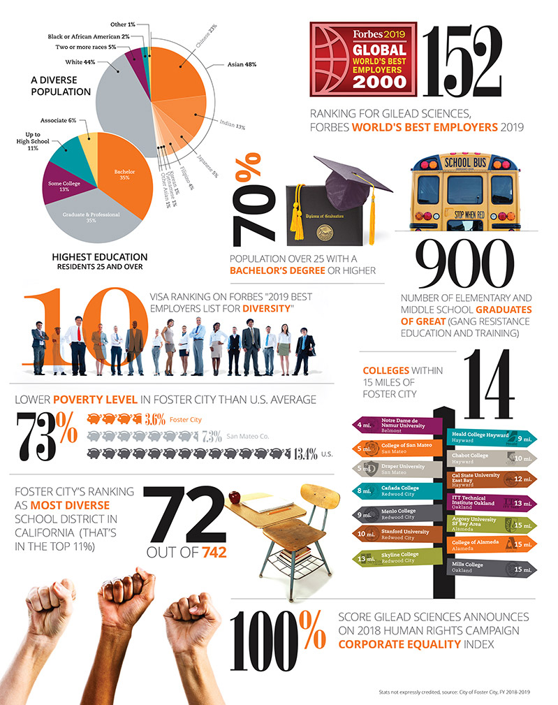 Social Equity Infographic