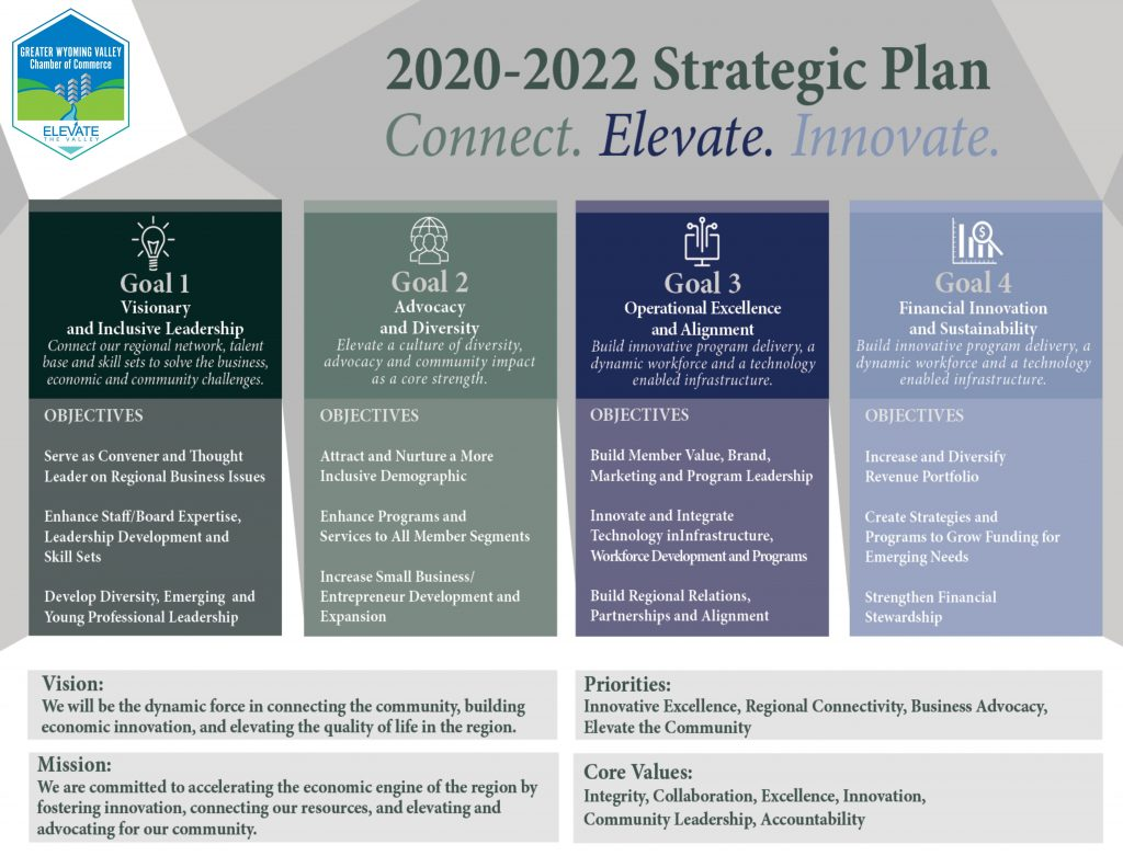2020 Strategic Plan GWVCOC