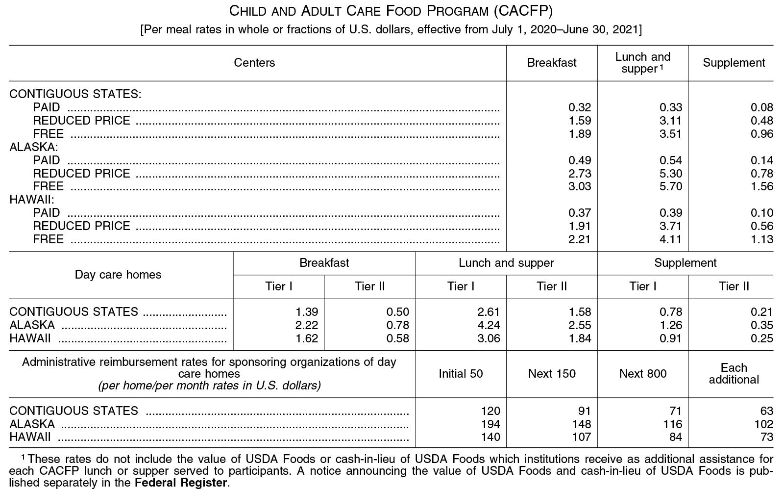 2020-21 Rates of Reimbursement