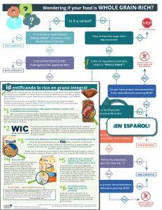 Whole Grain Rich Quick Guide