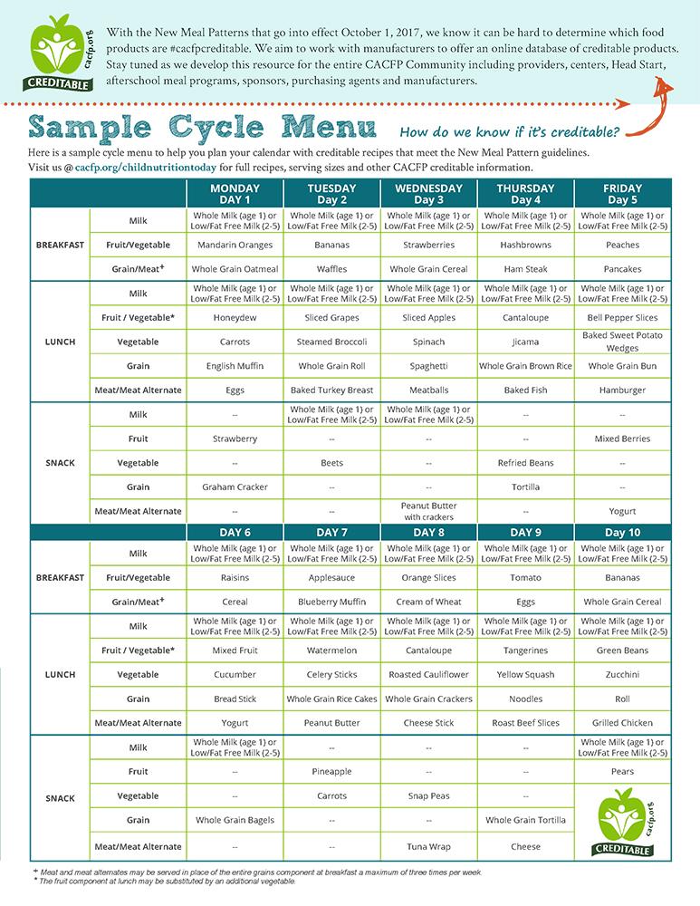 NCA Sample Cycle Menu